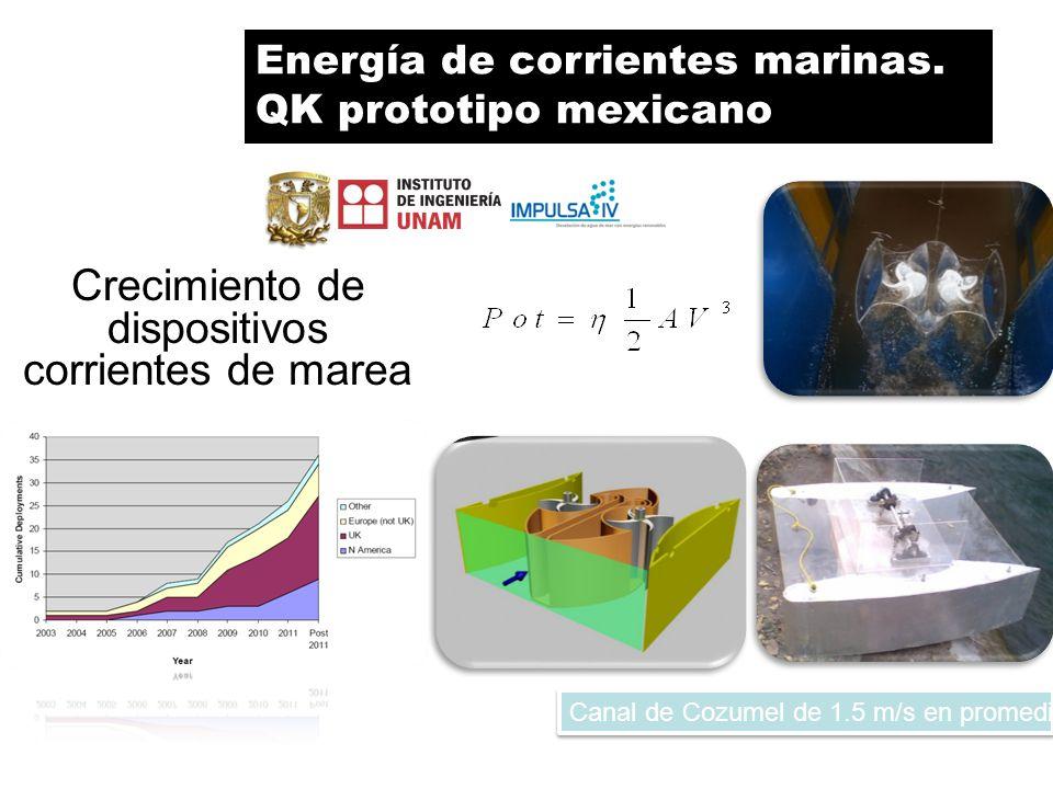 QK prototipo mexicano Canal de Cozumel de 1.5 m/s en promedio Crecimiento de dispositivos corrientes de marea