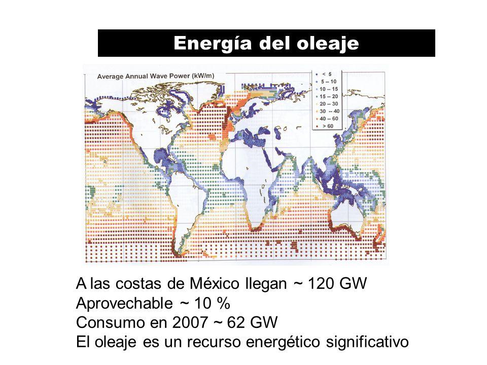 A las costas de México llegan ~ 120 GW Aprovechable ~ 10 % Consumo en 2007 ~ 62 GW El oleaje es un recurso energético significativo Energía del oleaje