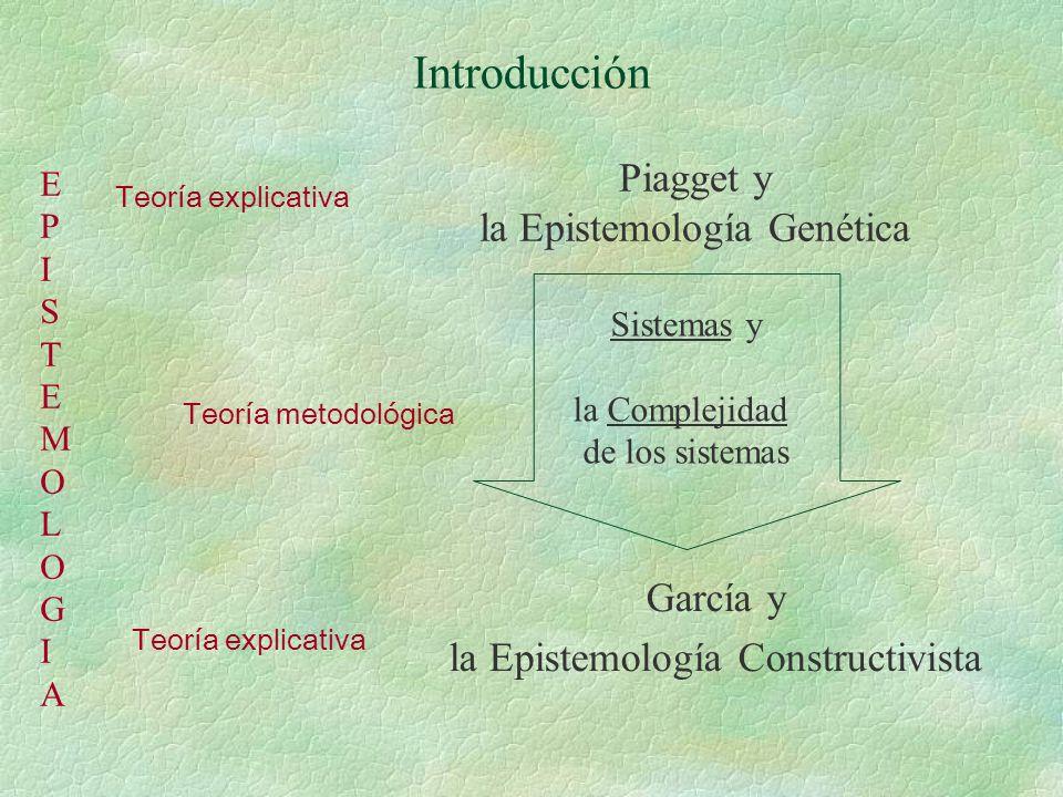 Introducción Piagget y la Epistemología Genética García y la Epistemología Constructivista Sistemas y la Complejidad de los sistemas Teoría explicativa Teoría metodológica EPISTEMOLOGIAEPISTEMOLOGIA