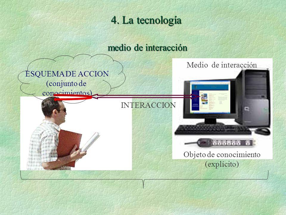 ESQUEMA DE ACCION (conjunto de conocimientos) Objeto de conocimiento (explícito) INTERACCION Medio de interacción 4.