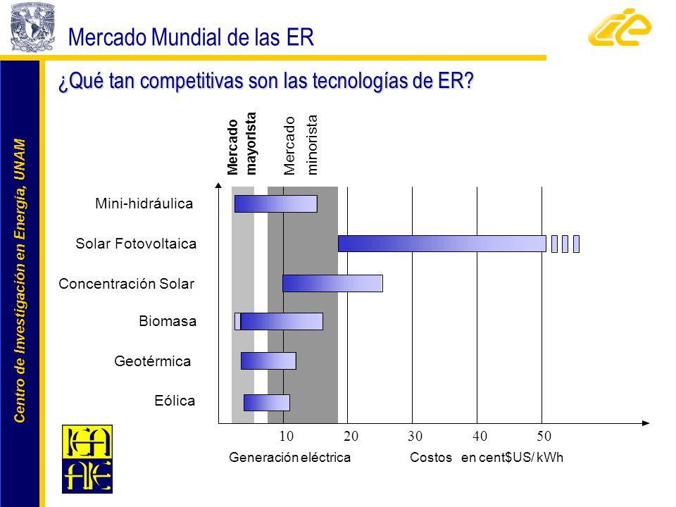 Centro de Investigación en Energía, UNAM Centro de Investigación en Energía, UNAM ¿Qué tan competitivas son las tecnologías de ER? Mercado Mundial de