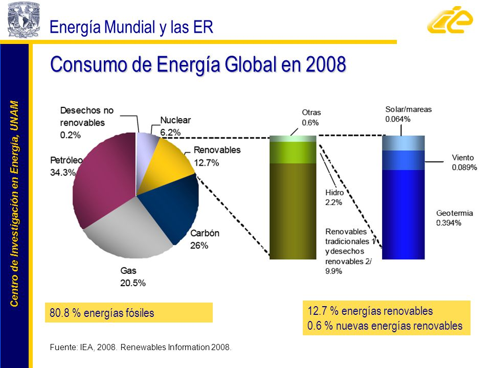 Centro de Investigación en Energía, UNAM Centro de Investigación en Energía, UNAM Consumo de Energía Global en 2008 Energía Mundial y las ER Fuente: I