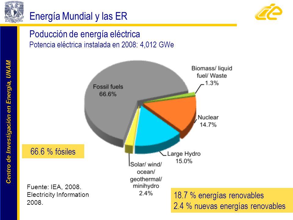 Centro de Investigación en Energía, UNAM Centro de Investigación en Energía, UNAM Energía Mundial y las ER 18.7 % energías renovables 2.4 % nuevas ene