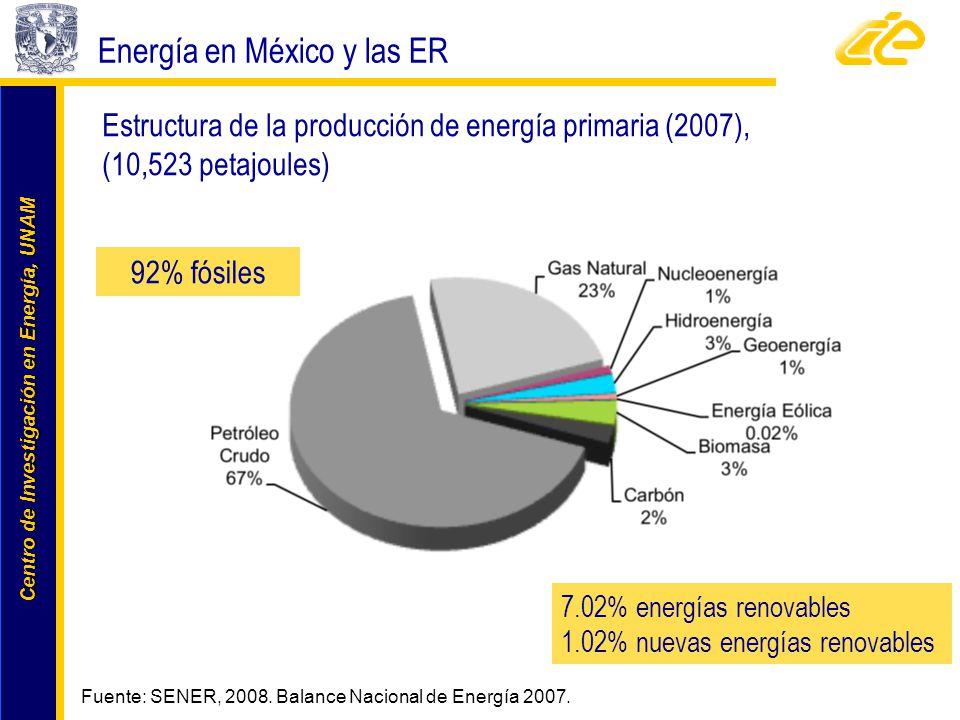 Centro de Investigación en Energía, UNAM Centro de Investigación en Energía, UNAM 92% fósiles Energía en México y las ER Estructura de la producción d