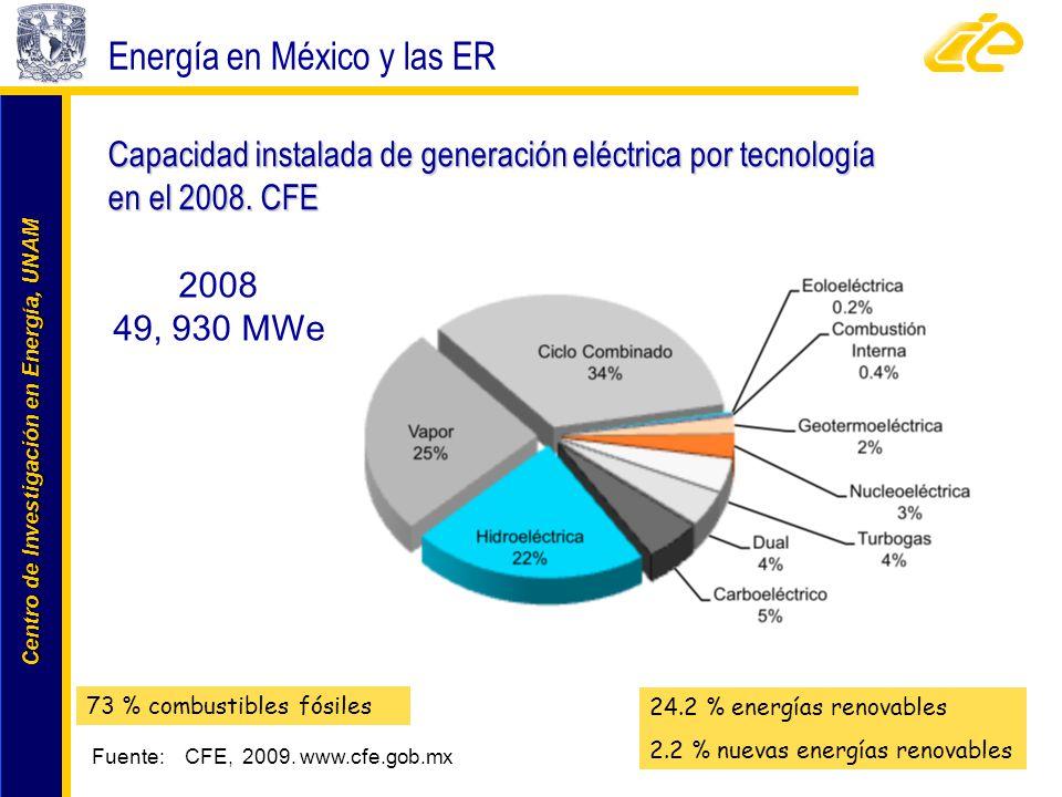 Centro de Investigación en Energía, UNAM Centro de Investigación en Energía, UNAM Capacidad instalada de generación eléctrica por tecnología en el 200