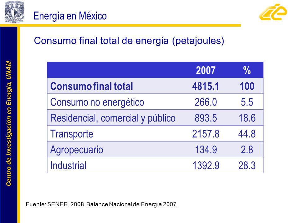Centro de Investigación en Energía, UNAM Centro de Investigación en Energía, UNAM Energía en México Consumo final total de energía (petajoules) Fuente