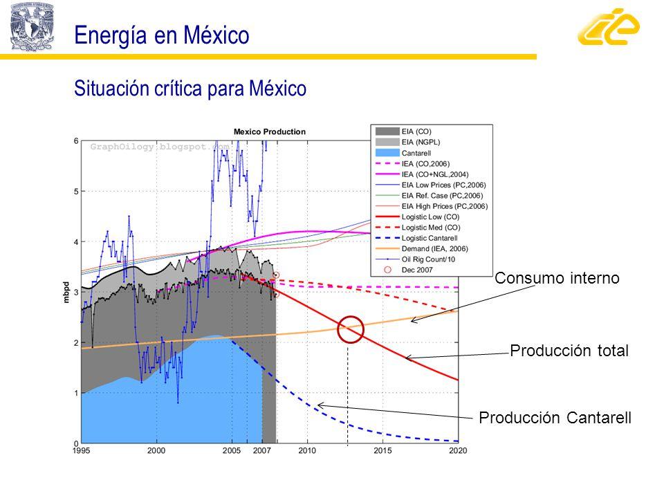 Centro de Investigación en Energía, UNAM Centro de Investigación en Energía, UNAM Consumo interno Producción total Producción Cantarell Energía en Méx