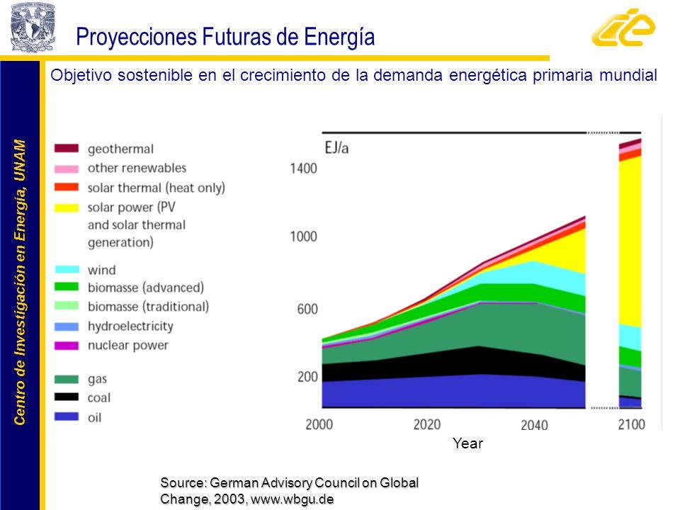 Centro de Investigación en Energía, UNAM Centro de Investigación en Energía, UNAM Objetivo sostenible en el crecimiento de la demanda energética prima