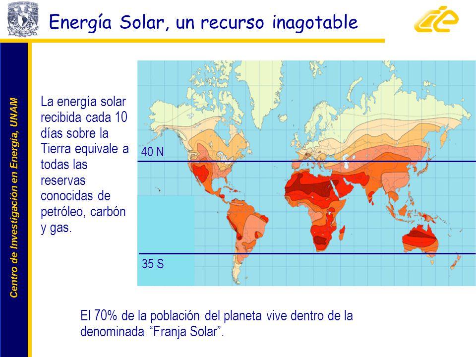 Centro de Investigación en Energía, UNAM Centro de Investigación en Energía, UNAM La energía solar recibida cada 10 días sobre la Tierra equivale a to