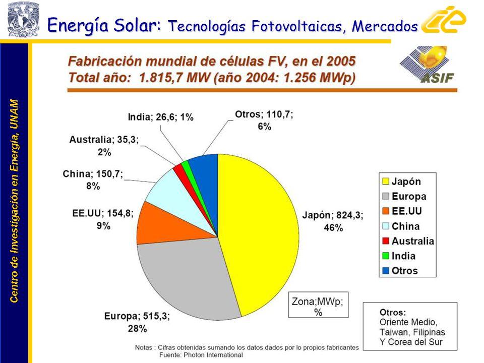 Centro de Investigación en Energía, UNAM Centro de Investigación en Energía, UNAM www.cie.unam.mxwww.cie.unam.mx Energía Solar: Tecnologías Fotovoltai