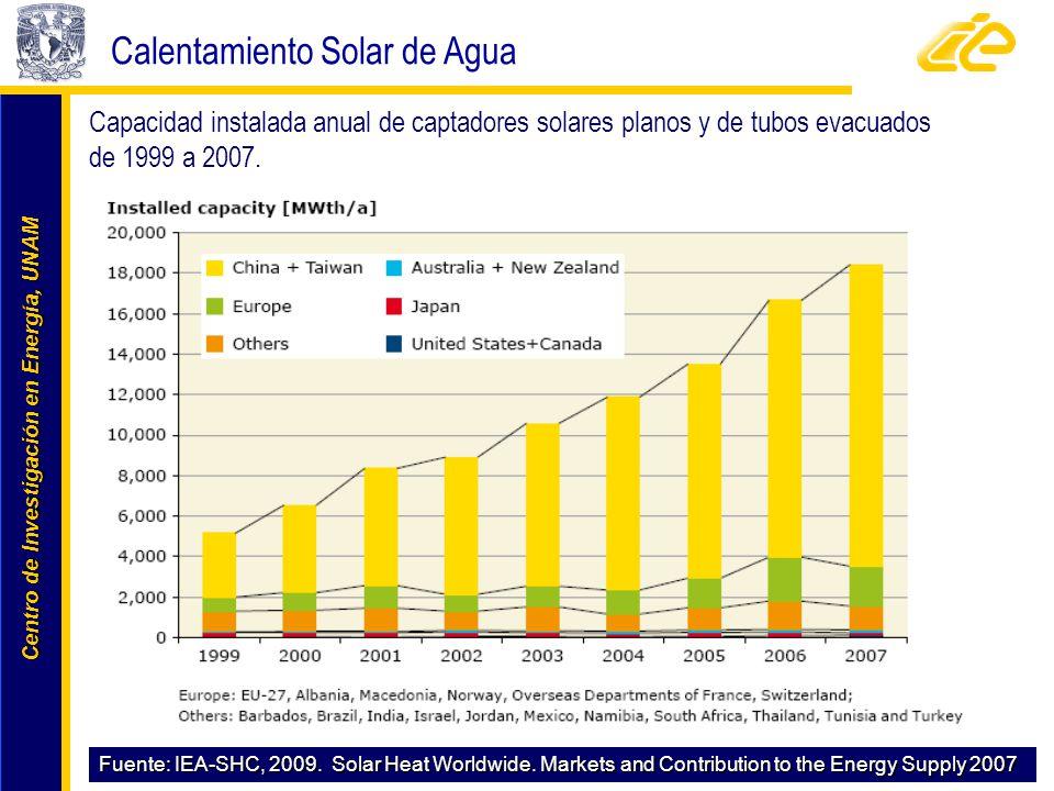 Centro de Investigación en Energía, UNAM Centro de Investigación en Energía, UNAM Calentamiento Solar de Agua Fuente: IEA-SHC, 2009. Solar Heat Worldw