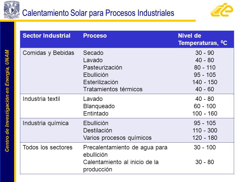 Centro de Investigación en Energía, UNAM Centro de Investigación en Energía, UNAM Sector IndustrialProcesoNivel de Temperaturas, 0 C Comidas y Bebidas
