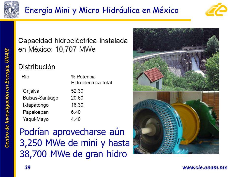 Centro de Investigación en Energía, UNAM Centro de Investigación en Energía, UNAM 39 www.cie.unam.mx Energía Mini y Micro Hidráulica en México Capacid