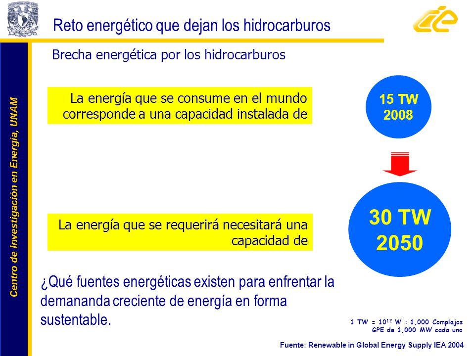 Centro de Investigación en Energía, UNAM Centro de Investigación en Energía, UNAM 1 TW = 10 12 W : 1,000 Complejos GPE de 1,000 MW cada uno Fuente: Re