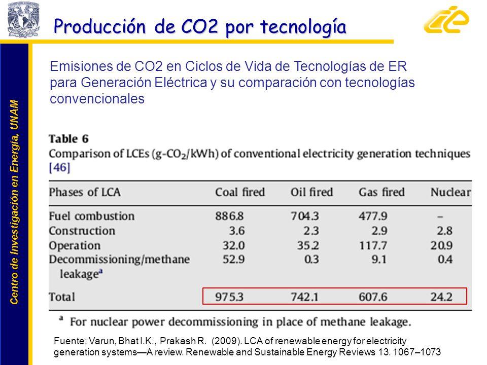 Centro de Investigación en Energía, UNAM Centro de Investigación en Energía, UNAM Emisiones de CO2 en Ciclos de Vida de Tecnologías de ER para Generac
