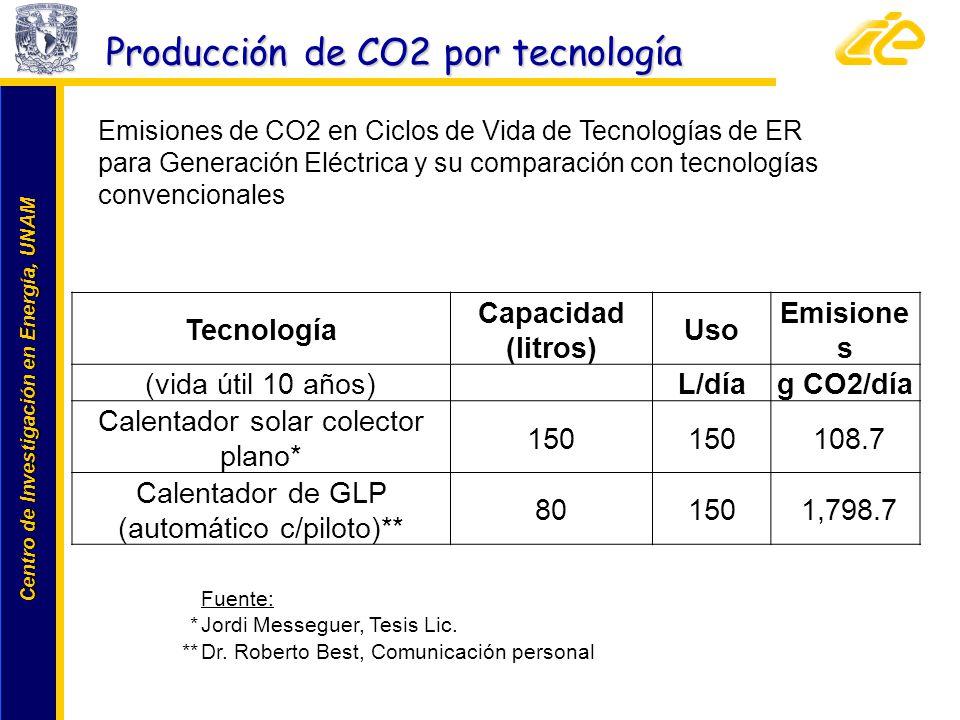 Centro de Investigación en Energía, UNAM Centro de Investigación en Energía, UNAM Tecnología Capacidad (litros) Uso Emisione s (vida útil 10 años) L/d