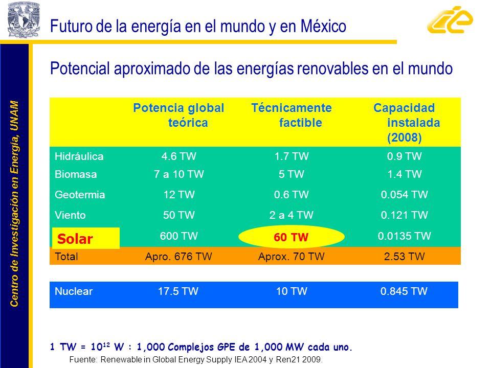 Centro de Investigación en Energía, UNAM Centro de Investigación en Energía, UNAM Fuente: Renewable in Global Energy Supply IEA 2004 y Ren21 2009. Pot
