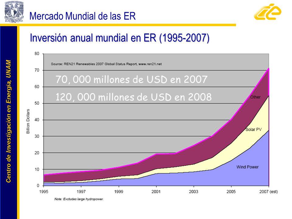 Centro de Investigación en Energía, UNAM Centro de Investigación en Energía, UNAM Inversión anual mundial en ER (1995-2007) Mercado Mundial de las ER