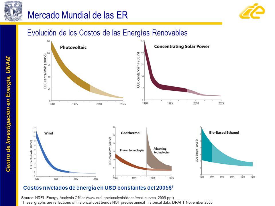 Centro de Investigación en Energía, UNAM Centro de Investigación en Energía, UNAM Evolución de los Costos de las Energías Renovables Costos nivelados