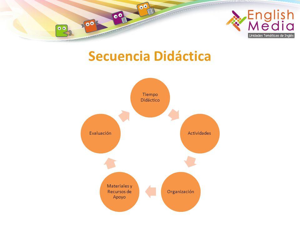 Secuencia Didáctica Tiempo Didáctico ActividadesOrganización Materiales y Recursos de Apoyo Evaluación