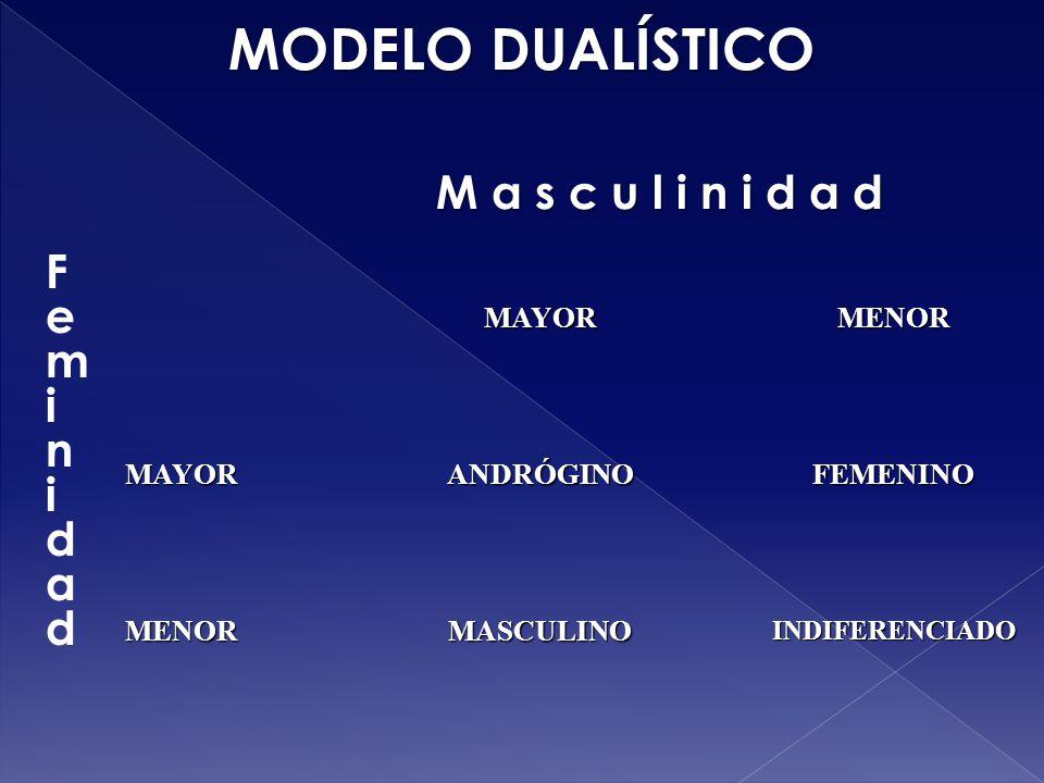 MODELO DUALÍSTICO M a s c u l i n i d a d MAYORMENOR MAYORANDRÓGINOFEMENINO MENORMASCULINOINDIFERENCIADO FeminidadFeminidad
