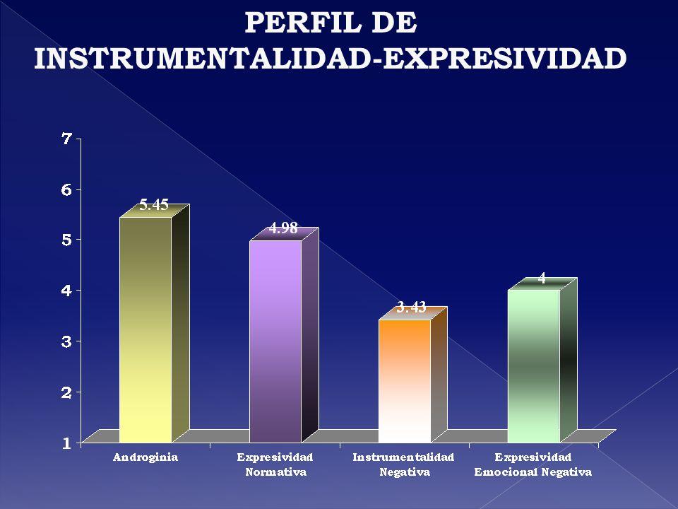 PERFIL DE INSTRUMENTALIDAD-EXPRESIVIDAD