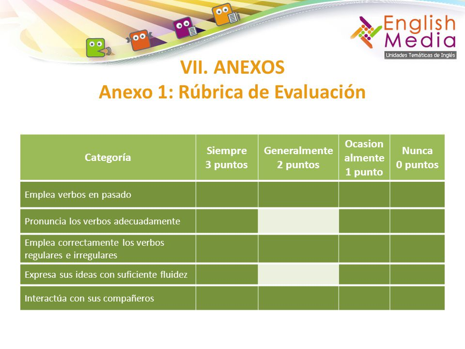 VII. ANEXOS Anexo 1: Rúbrica de Evaluación Categoría Siempre 3 puntos Generalmente 2 puntos Ocasion almente 1 punto Nunca 0 puntos Emplea verbos en pa