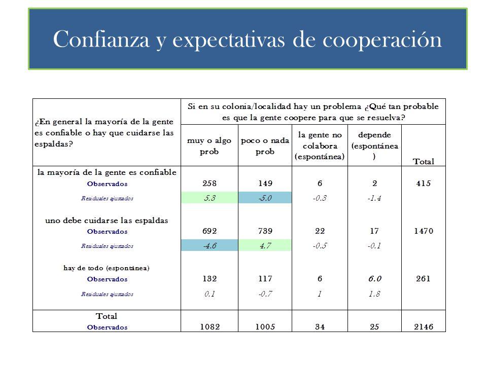 Confianza y expectativas de cooperación