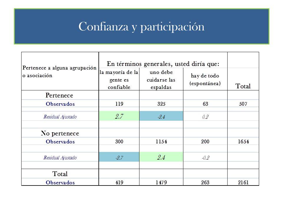Confianza y participación