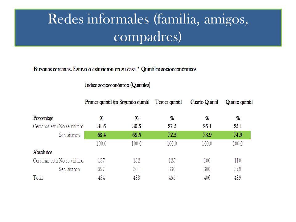 Redes informales (familia, amigos, compadres)