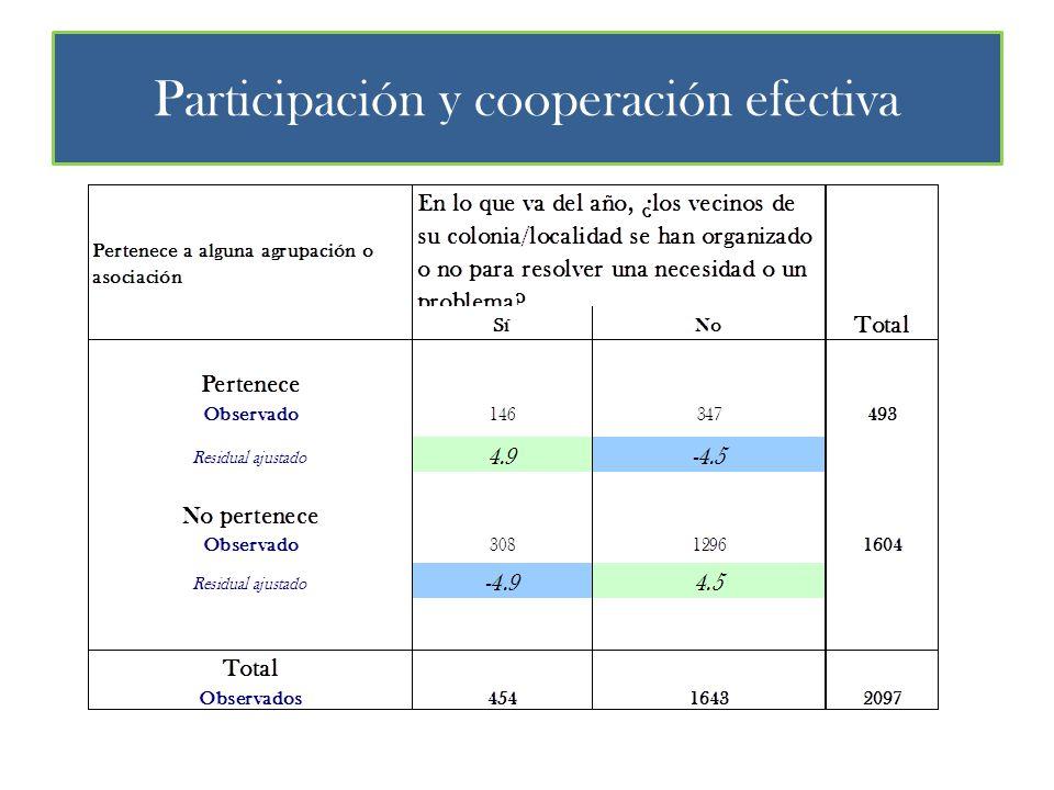 Participación y cooperación efectiva