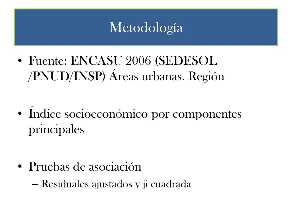 Metodología Fuente: ENCASU 2006 (SEDESOL /PNUD/INSP) Áreas urbanas.
