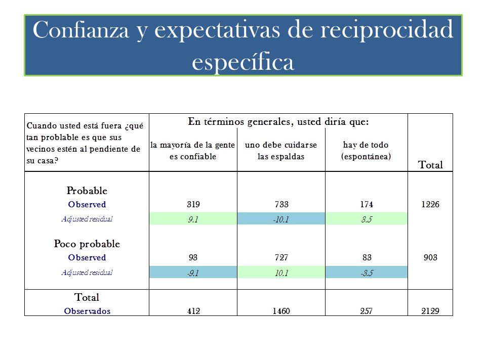 Confianza y expectativas de reciprocidad específica