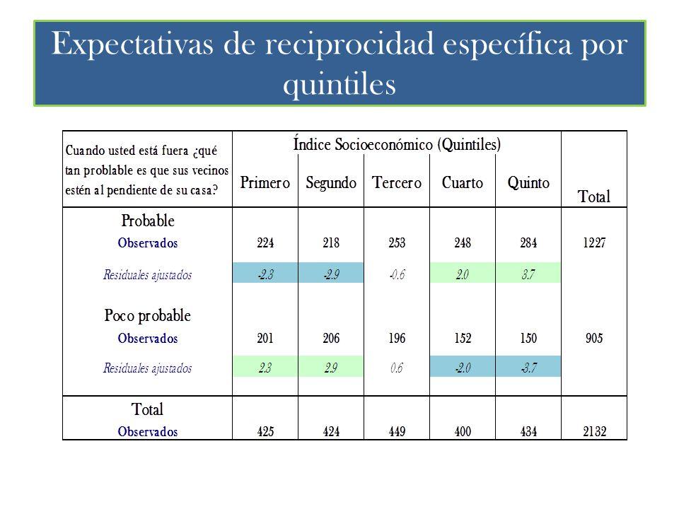 Expectativas de reciprocidad específica por quintiles