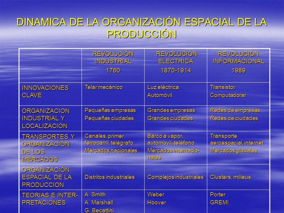 DINAMICA DE LA ORGANIZACIÓN ESPACIAL DE LA PRODUCCIÓN REVOLUCIÓN INDUSTRIAL 1760 REVOLUCIÓN ELECTRICA REVOLUCIÓN ELECTRICA1870-1914 REVOLUCIÓN INFORMACIONAL 1989 INNOVACIONES CLAVE Telar mecánico Luz eléctrica AutomóvilTransistorComputadorar ORGANIZACION INDUSTRIAL Y LOCALIZACION Pequeñas empresas Pequeñas ciudades Grandes empresas Grandes ciudades Redes de empresas Redes de ciudades TRANSPORTES Y ORGANIZACIÓN DE LOS MERCADOS Canales, primer ferrocarril, telégrafo Mercados nacionales Barco a vapor, automovil, teléfono Mercados internacio- nales Transporte aeroespacial, internet Mercados globales ORGANIZACIÓN ESPACIAL DE LA PRODUCCION Distritos industriales Complejos industriales Clusters, milieus TEORIAS E INTER- PRETACIONES A.