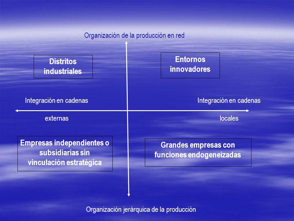Organización de la producción en red Integración en cadenas locales Distritos industriales Entornos innovadores Empresas independientes o subsidiarias sin vinculación estratégica Grandes empresas con funciones endogeneizadas Organización jerárquica de la producción Integración en cadenas externas