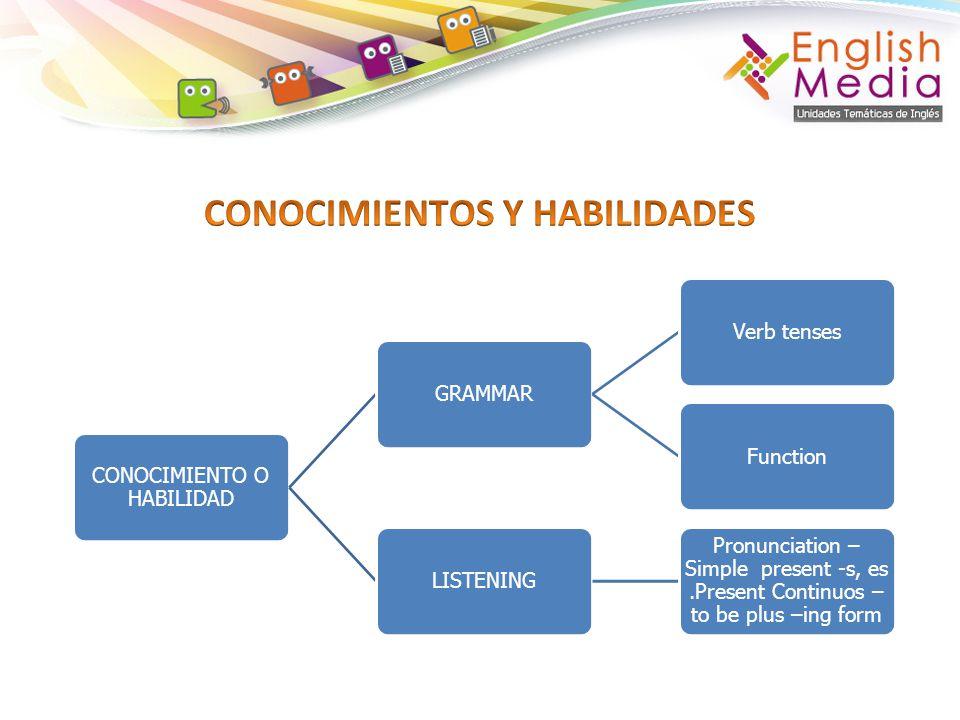 CONOCIMIENTO O HABILIDAD GRAMMARVerb tensesFunctionLISTENING Pronunciation – Simple present -s, es.Present Continuos – to be plus –ing form