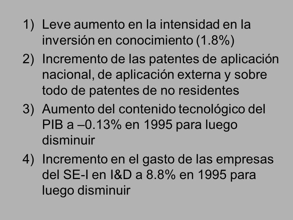 1)Leve aumento en la intensidad en la inversión en conocimiento (1.8%) 2)Incremento de las patentes de aplicación nacional, de aplicación externa y sobre todo de patentes de no residentes 3)Aumento del contenido tecnológico del PIB a –0.13% en 1995 para luego disminuir 4)Incremento en el gasto de las empresas del SE-I en I&D a 8.8% en 1995 para luego disminuir