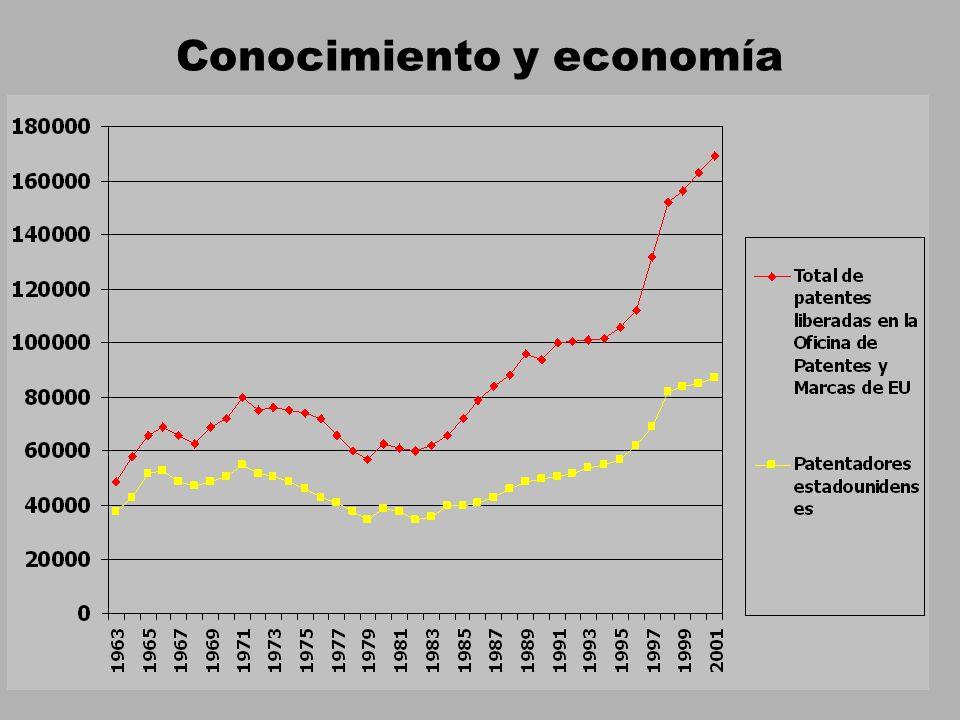 Conocimiento y economía