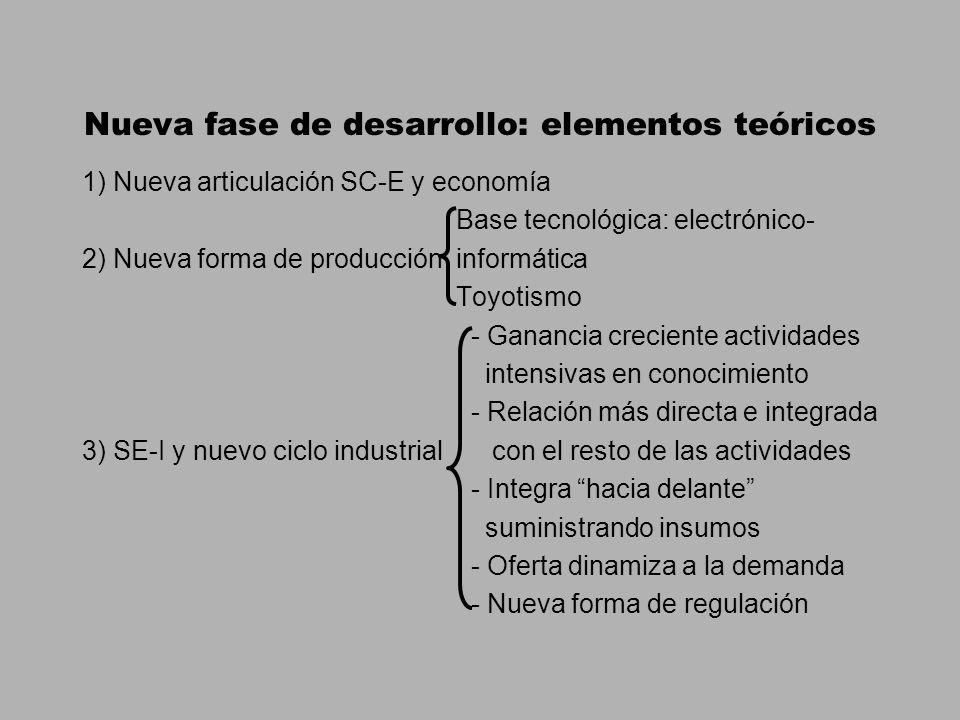 Nueva fase de desarrollo: elementos teóricos 1) Nueva articulación SC-E y economía Base tecnológica: electrónico- 2) Nueva forma de producción informática Toyotismo - Ganancia creciente actividades intensivas en conocimiento - Relación más directa e integrada 3) SE-I y nuevo ciclo industrial con el resto de las actividades - Integra hacia delante suministrando insumos - Oferta dinamiza a la demanda - Nueva forma de regulación