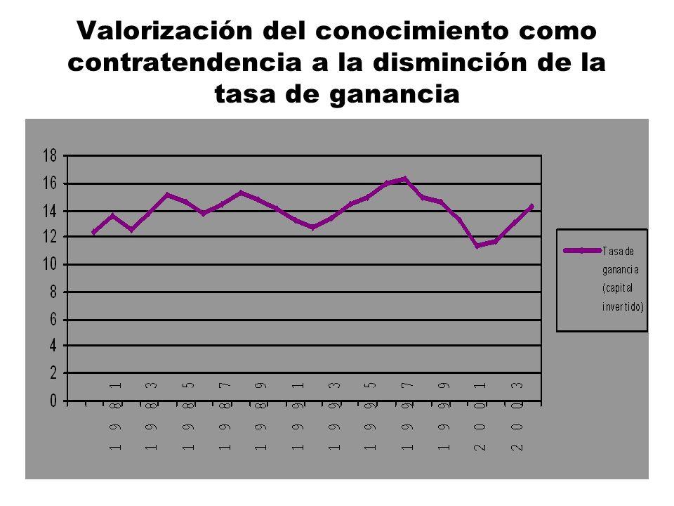 Valorización del conocimiento como contratendencia a la disminción de la tasa de ganancia