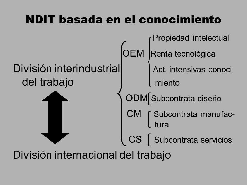 NDIT basada en el conocimiento Propiedad intelectual OEM Renta tecnológica División interindustrial Act.