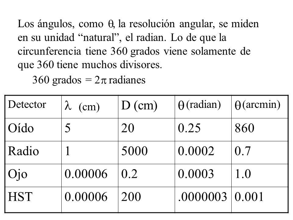 Los ángulos, como, la resolución angular, se miden en su unidad natural, el radian.