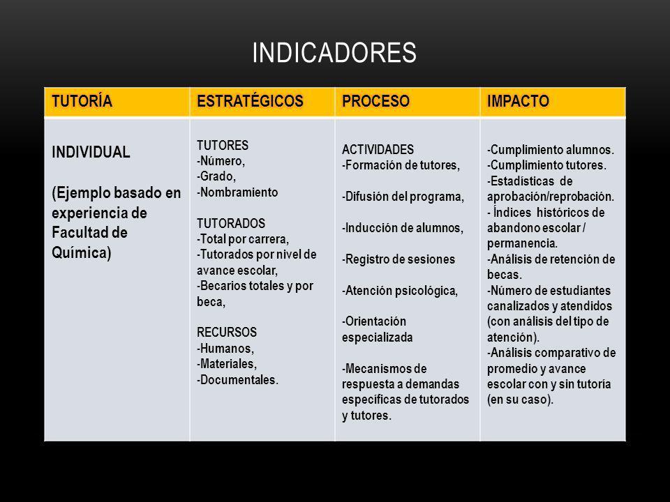 INDICADORES INDIVIDUAL (Ejemplo basado en experiencia de Facultad de Química) TUTORES -Número, -Grado, -Nombramiento TUTORADOS -Total por carrera, -Tu