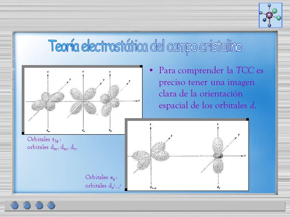 Para comprender la TCC es preciso tener una imagen clara de la orientación espacial de los orbitales d. Orbitales t 2g : orbitales d xy, d xz, d yz Or