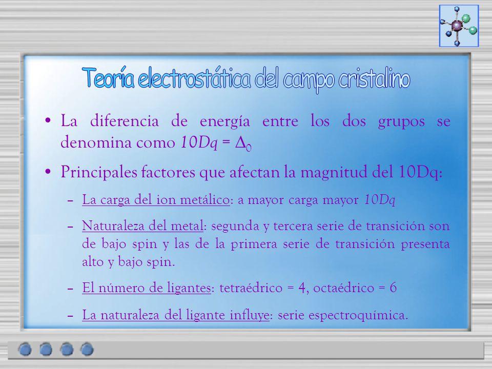 La diferencia de energía entre los dos grupos se denomina como 10Dq = 0 Principales factores que afectan la magnitud del 10Dq: –La carga del ion metál