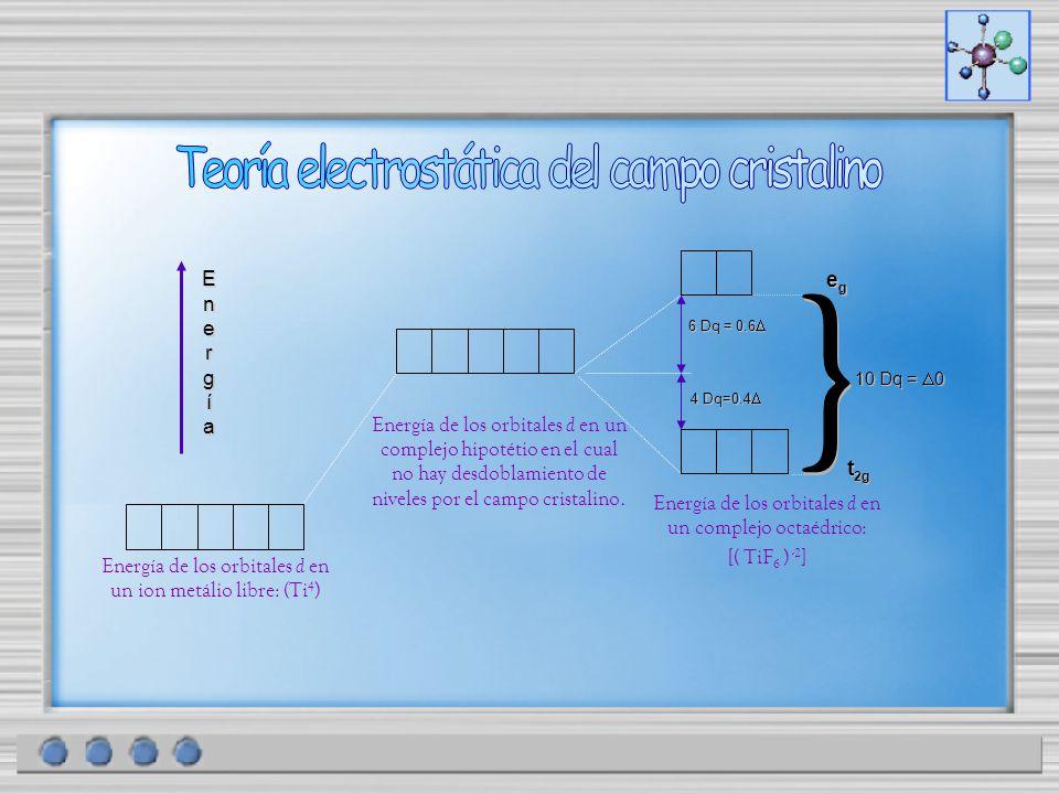 Energía de los orbitales d en un ion metálio libre: (Ti 4 ) 6 Dq = 0.6 6 Dq = 0.6 4 Dq=0.4 4 Dq=0.4 EnergíaEnergíaEnergíaEnergía Energía de los orbita