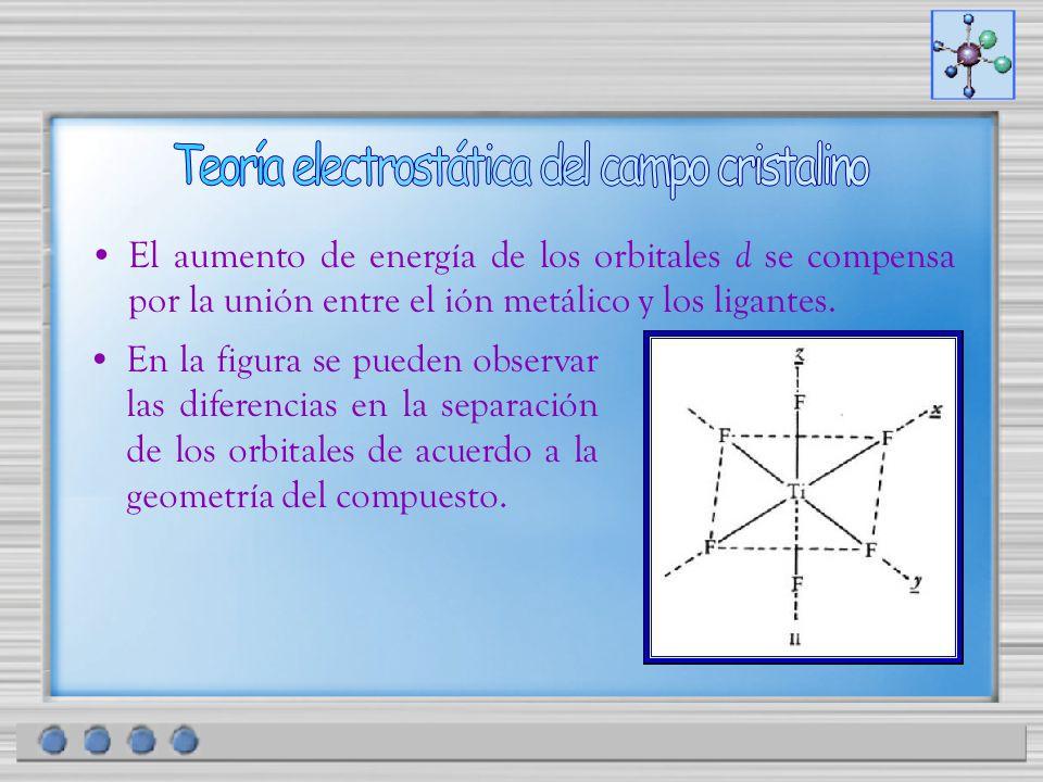 El aumento de energía de los orbitales d se compensa por la unión entre el ión metálico y los ligantes. En la figura se pueden observar las diferencia