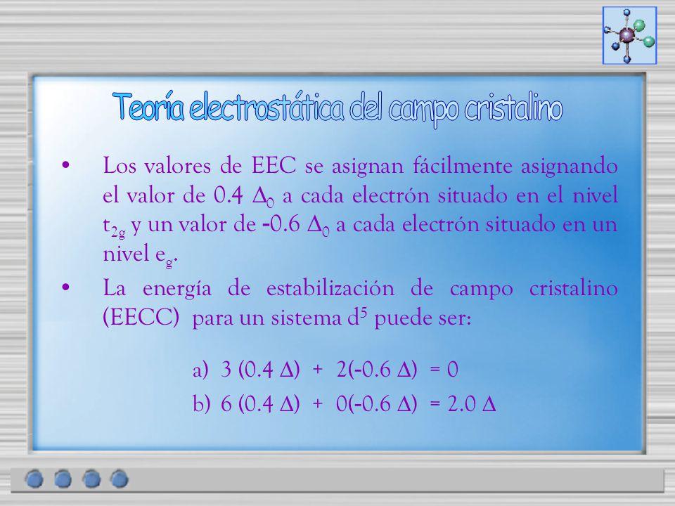 Los valores de EEC se asignan fácilmente asignando el valor de 0.4 0 a cada electrón situado en el nivel t 2g y un valor de - 0.6 0 a cada electrón si