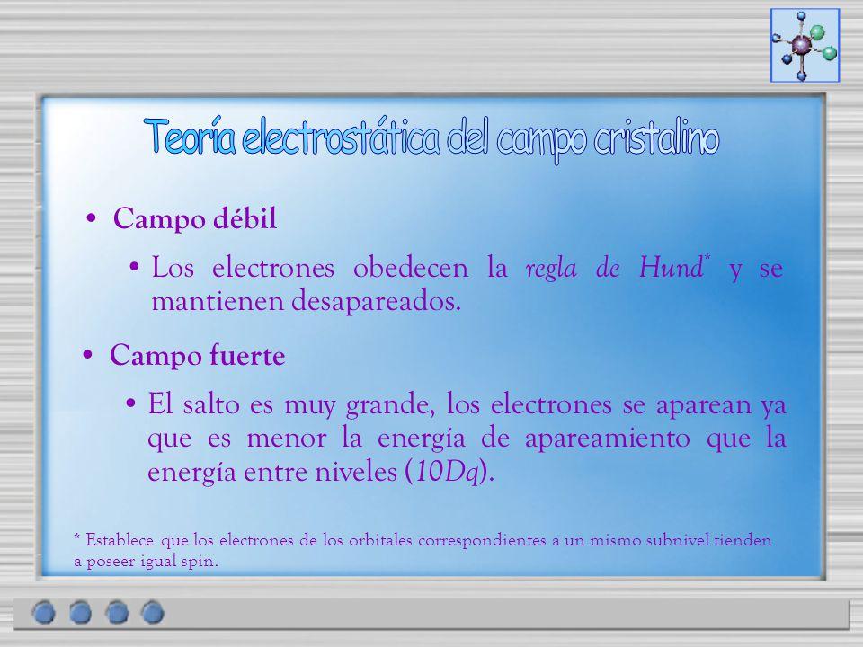 Campo débil Los electrones obedecen la regla de Hund * y se mantienen desapareados. Campo fuerte El salto es muy grande, los electrones se aparean ya